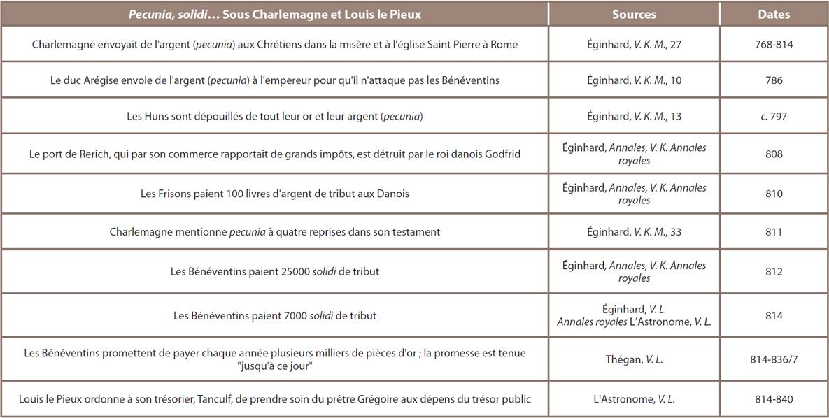 Tableau 11 ‒ Mentions de la monnaie (au sens large) dans les sources narratives carolingiennes