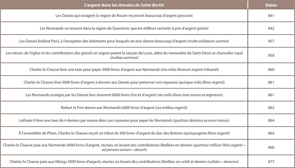 Tableau 12 ‒ Mentions de l'argent dans les Annales de Saint-Bertin