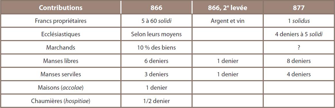 Tableau 13 ‒ Contributions extraordinaires levées par Charles le Chauve en 866 et 877 pour payer les tributs vikings