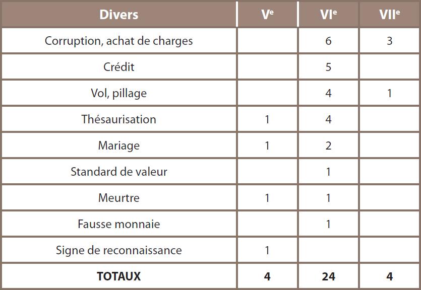 Tableau 9 ‒ Autres mentions de la monnaie dans les sources narratives mérovingiennes