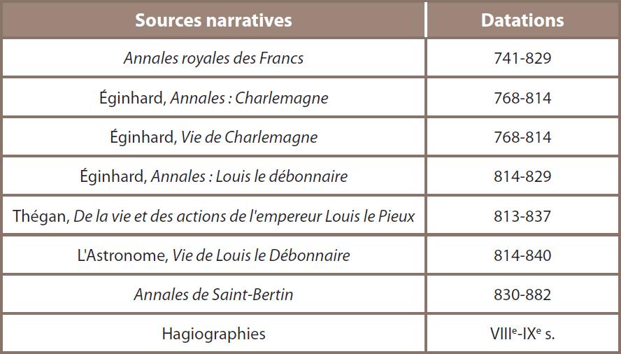 Tableau 10 ‒ Sources narratives carolingiennes mentionnant la monnaie10