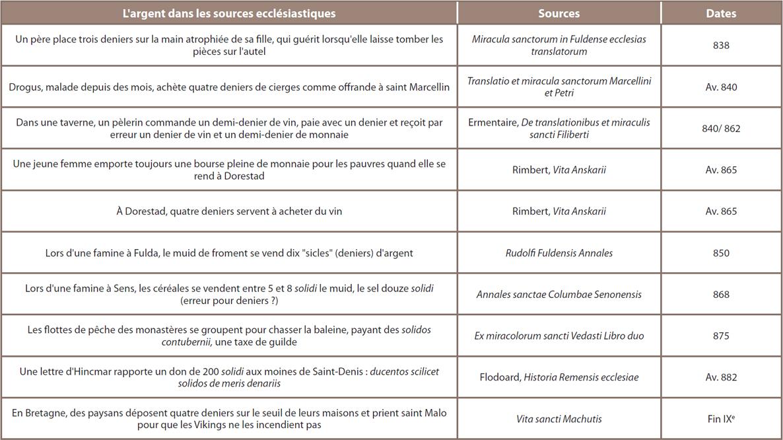 Tableau 14 ‒ Mentions de l'argent dans les source ecclésiastiques carolingiennes
